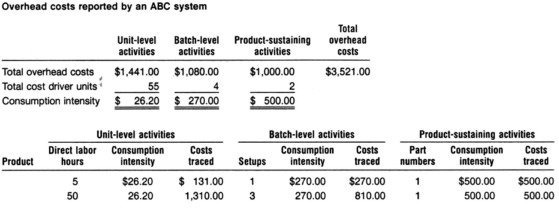 activity based costing 3
